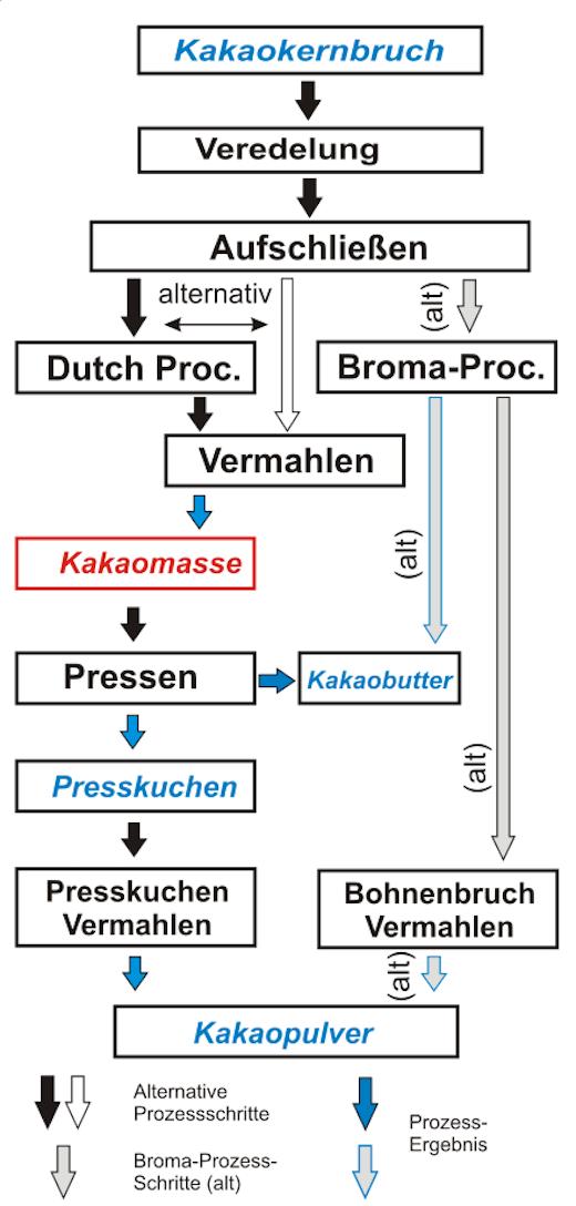 Produktionsschritte zur Herstellung von Kakaomasse
